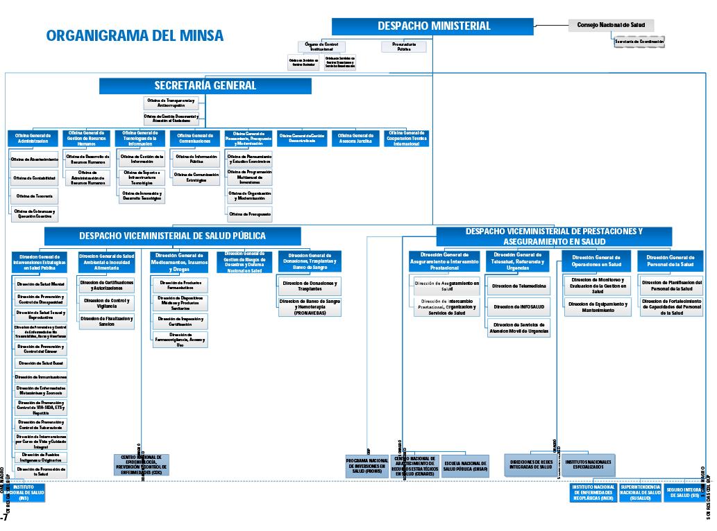 Transparencia ministerio de salud del per for Ministerio de salud peru