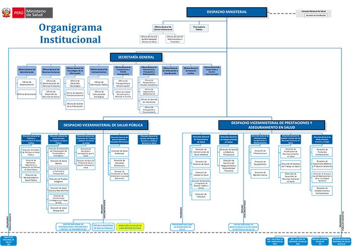 Transparencia ministerio de salud del per for Estructura organica del ministerio del interior