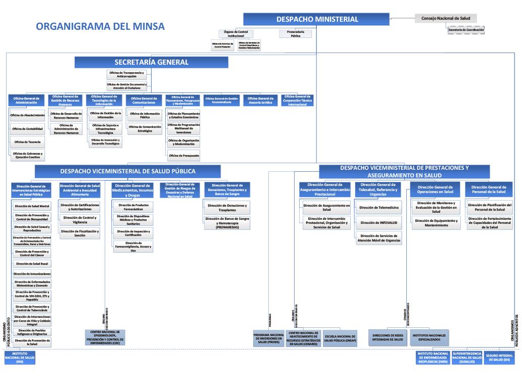 Transparencia Ministerio De Salud Del Perú